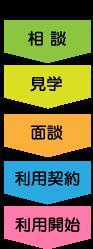 【新規利用の図】
