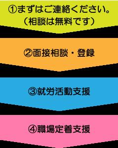 (1)まずはご連絡ください。(相談は無料です) (2)面接相談・登録 (3)就労活動支援 (4)職場定着支援
